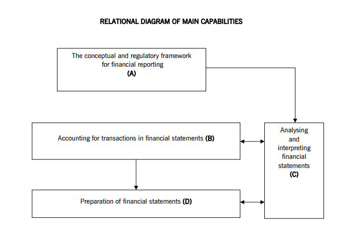 ACCA-F7-Syllabus-Relational-Diagram-of-Main-Capabilities-LearnSignal