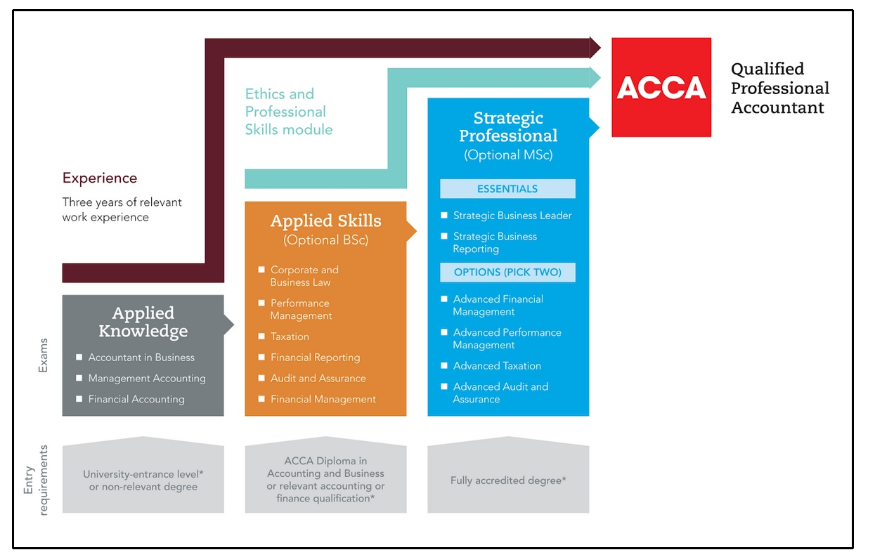 ACCA Qualified Professional Accountant Levels